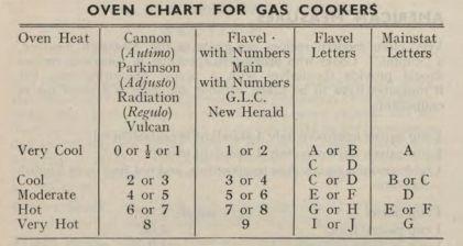 Chart from Ambrose Heath's Kitchen Wisdom